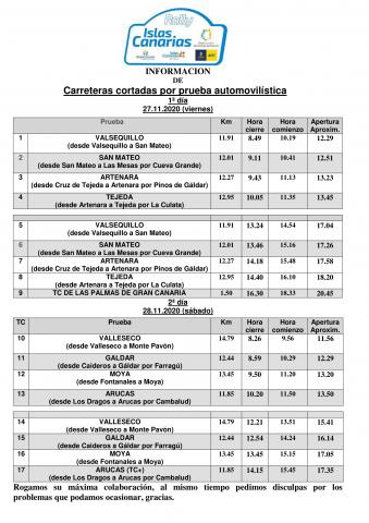 CORTES CARRETERA ISLAS CANARIAS 2020