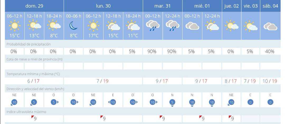 La AEMET prevé una semana de temperaturas bajas