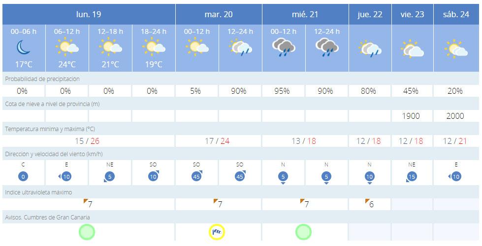 Previsiones de viento y lluvia para esta semana