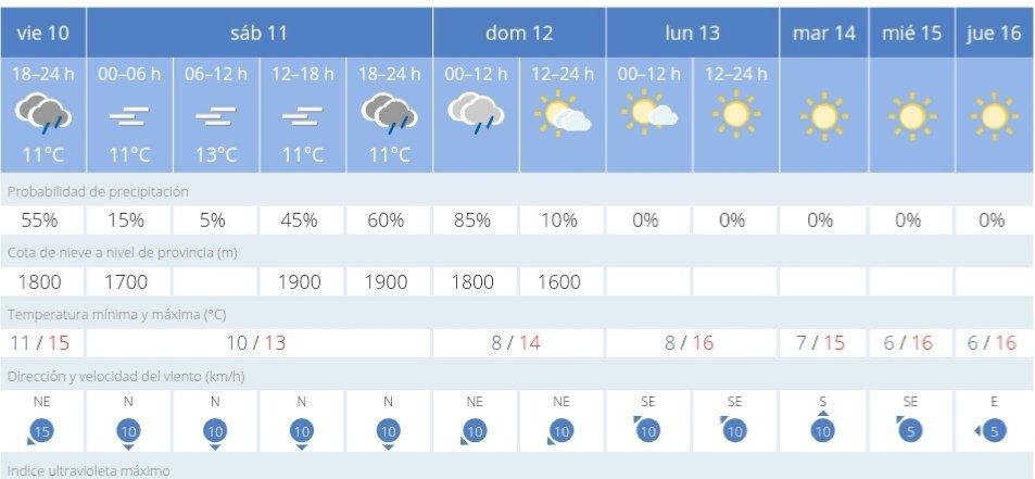El frío irá a más en los próximos dias